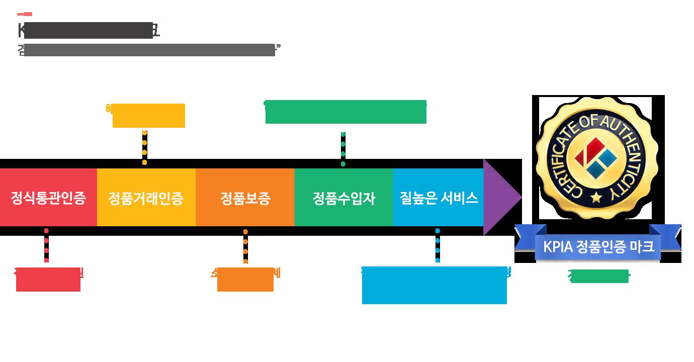 한국병행수입업협회 KPIA 정품인증마크